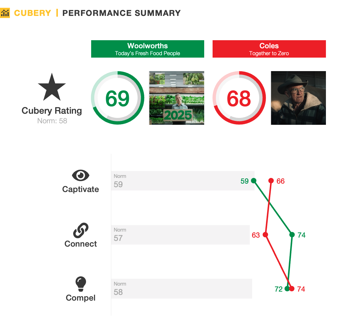 Woolworths and Coles Ad Testing - Performance Summary