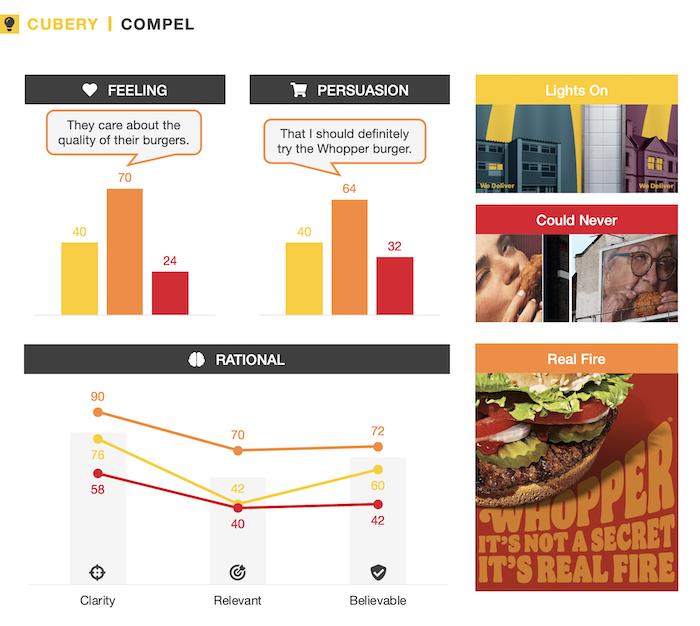 OOH Ad Testing - Mc Donald's, Burger King, KFC outdoor ads - Compel