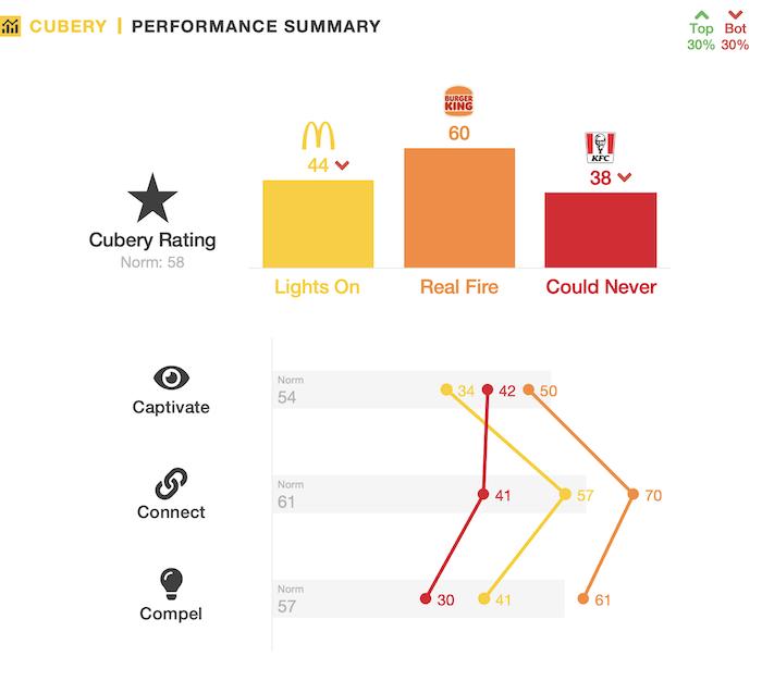 Outdoor Ad Testing - Mc Donald's, Burger King, KFC fast-food brands - Performance Summary