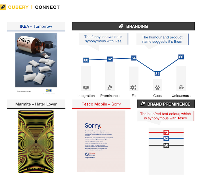 Print Ad Testing - IKEA, Marmite, Tesco | Cubery Research | Connect