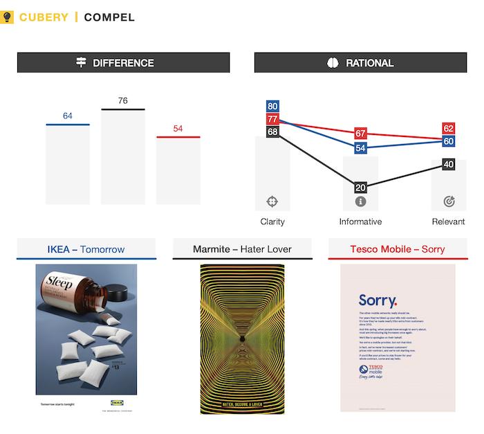 Print Ad Testing - IKEA, Marmite, Tesco | Cubery Market Research | Compel