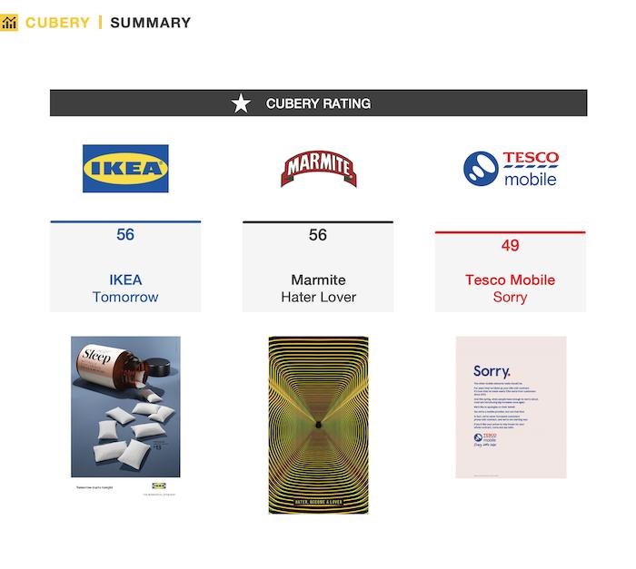 Print Ad Testing - IKEA, Marmite, Tesco | Cubery Market Research | Performance Summary