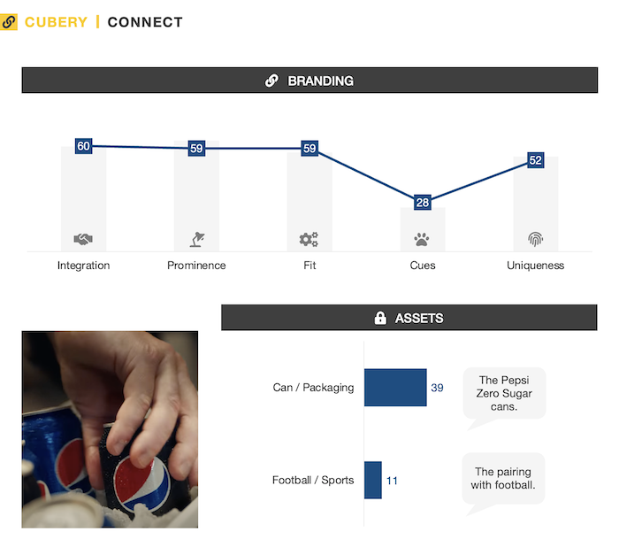 Pepsi Made for Football Watching - Advertising Testing - Connect