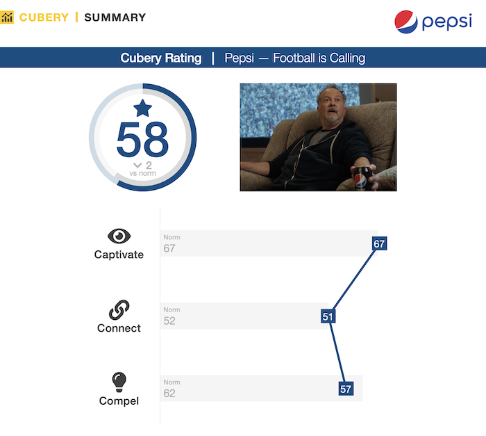 Pepsi Made for Football Watching ft. David Costabile - Ad Testing - Performance Summary