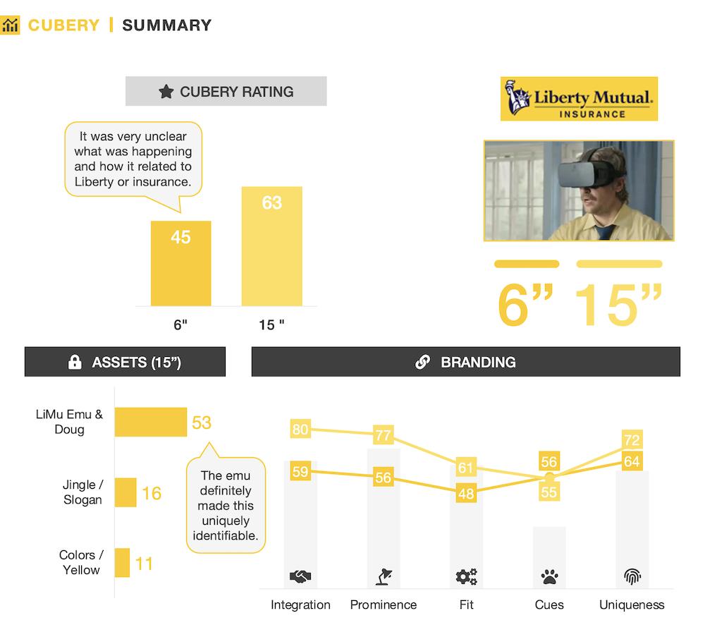 Best 6 second bumper ads - Ad Testing - Liberty Mutual