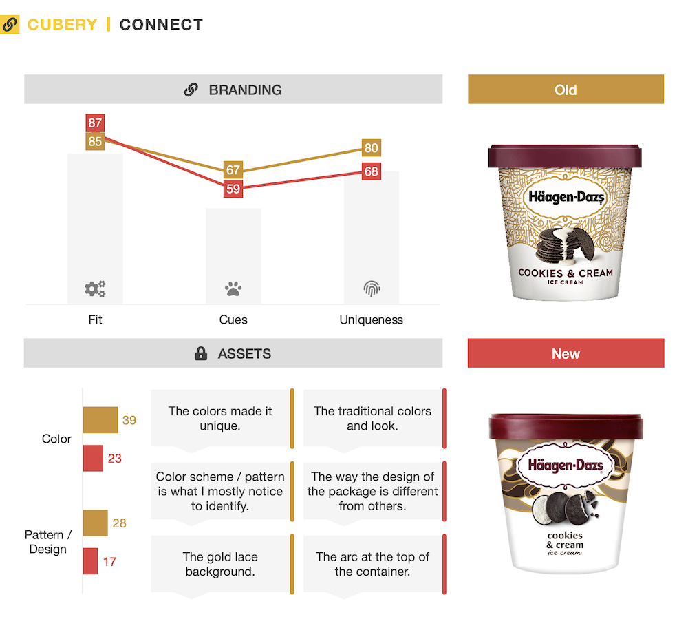 Haagen Dazs PackTesting - Cubery - Connect