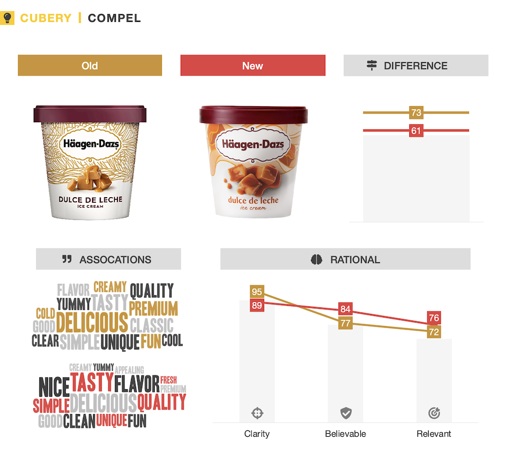 Haagen Dazs New vs Old Packaging Testing - Cubery - Compel