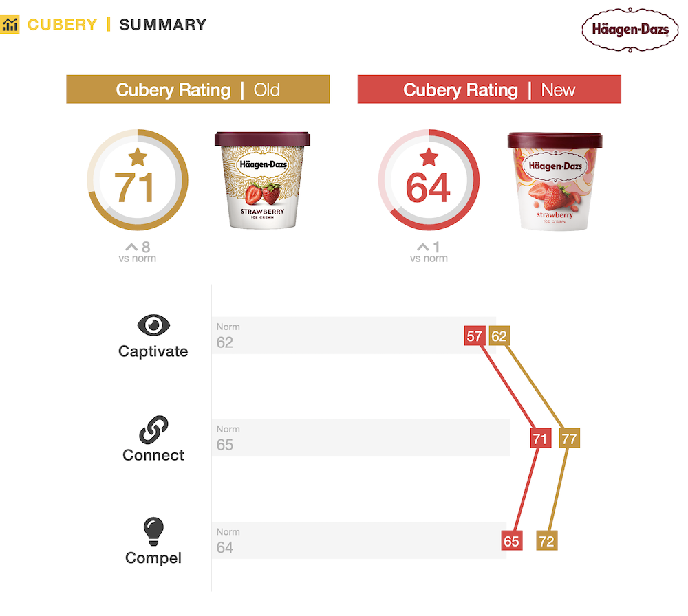 Packaging Testing Learnings for Marketers - Haagen Dazs - Performance Summary