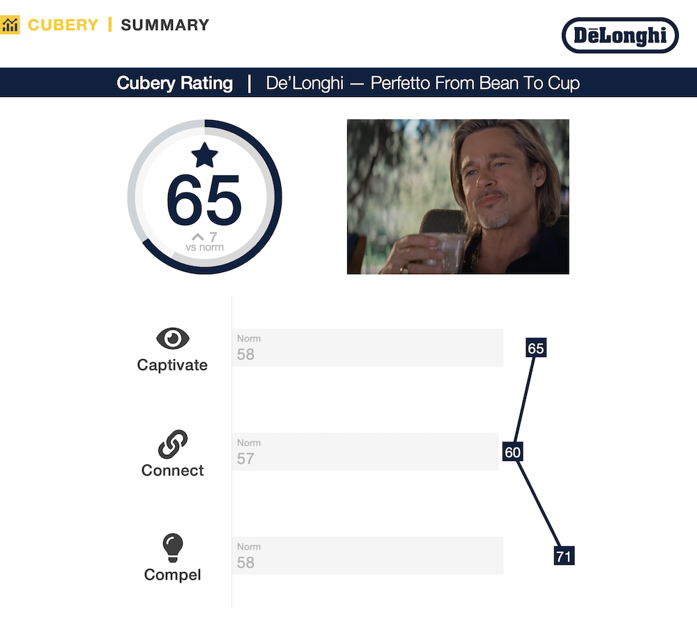De'Longhi Brad Pitt Perfetto - Ad Testing Performance Summary - Cubery