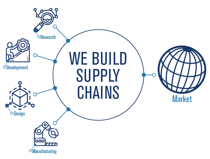 Innovation Supply Chain