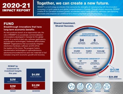 REMAP Impact Report 2020-2021
