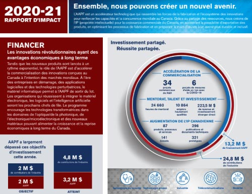 REMAP Impact Report 2020-2021 - French