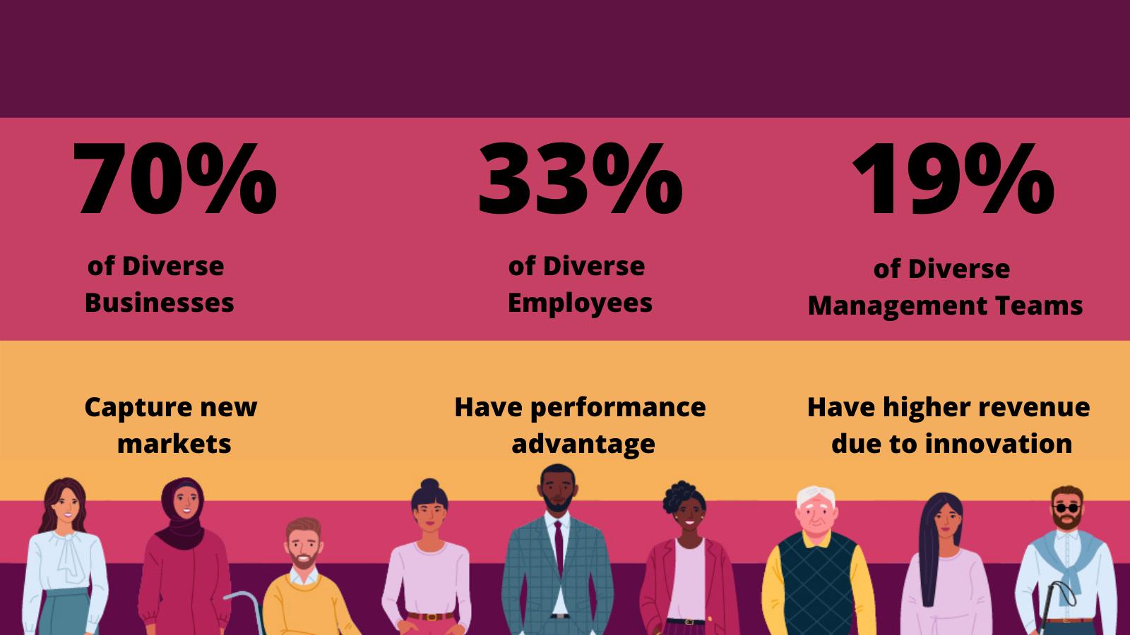 Benefits of Diversity in Organizations