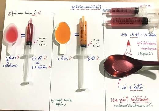 Các dụng cụ đong liều lượng thuốc cho trẻ