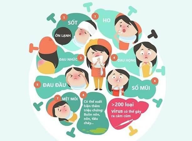 Các triệu chứng phổ biến của cảm cúm