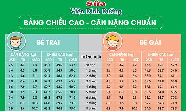 Bảng chiều cao cân nặng chuẩn theo WHO