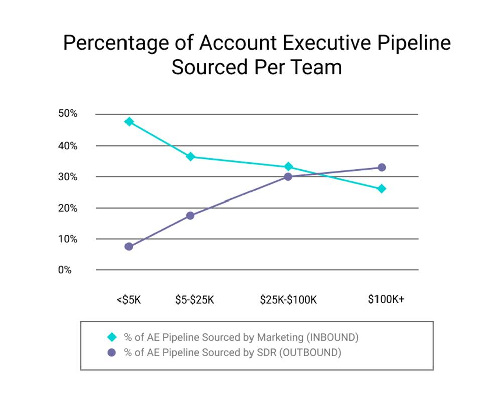 Percentage of Account Executive Pipelne Sourced Per Team