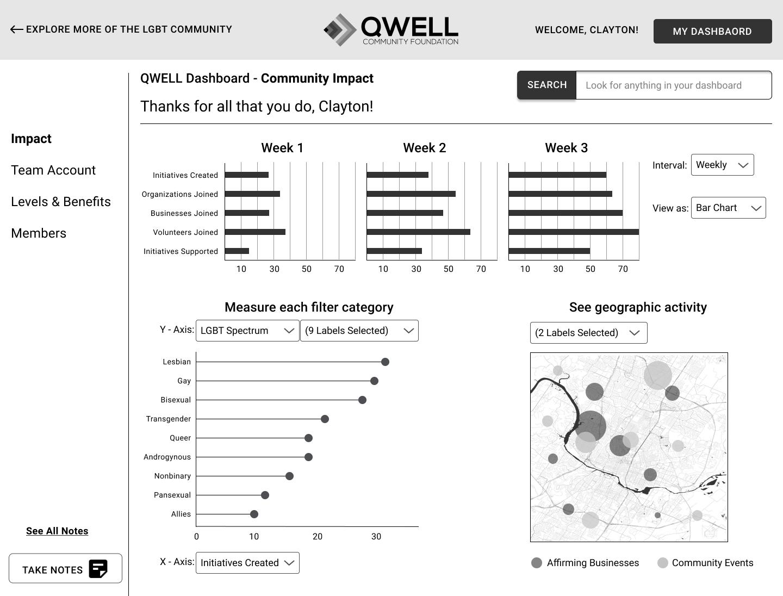QWELL Portal Admin Data Dashboard