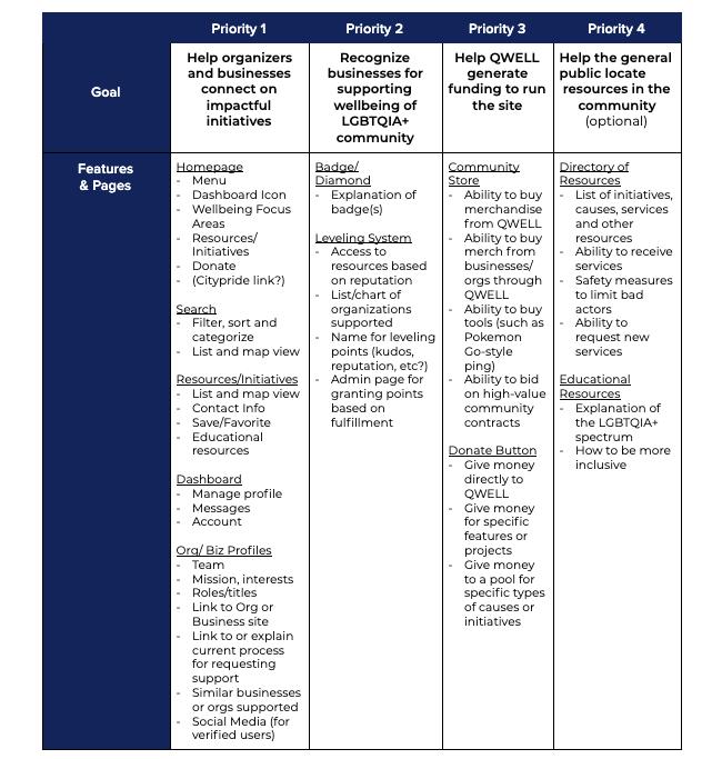 Priority Matrix table