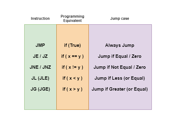 Learning Assembly Language - A Helpful Guide [Part 2]