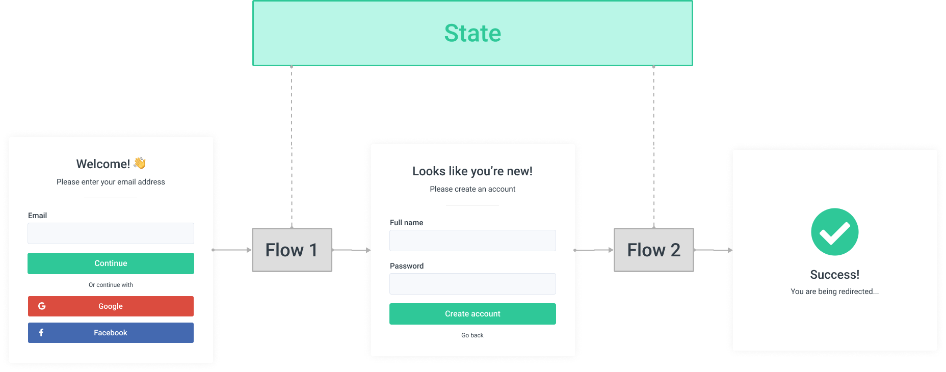 Shared state in between flows (submission journey)