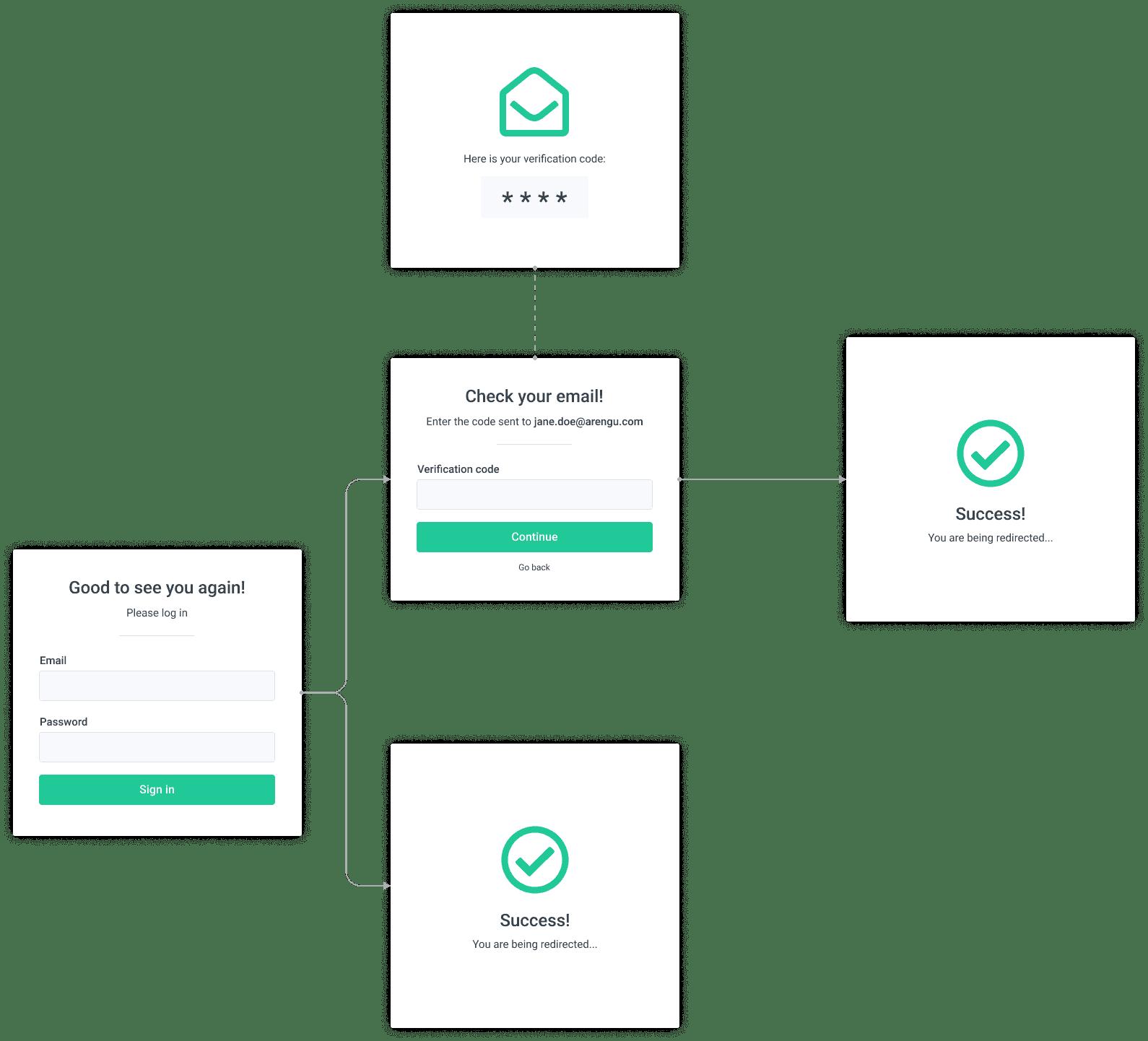 Adaptive multifactor authentication