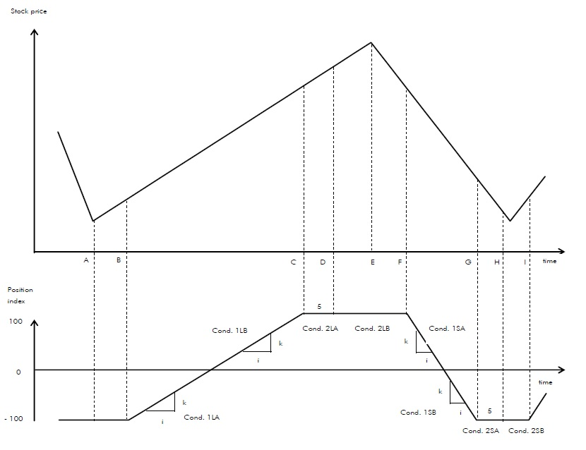 technical trend model