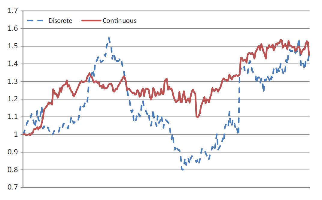 consistency of returns