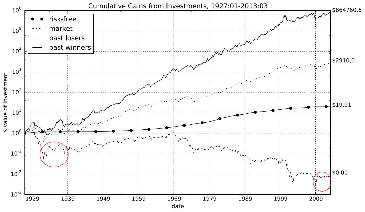 momentum crashes