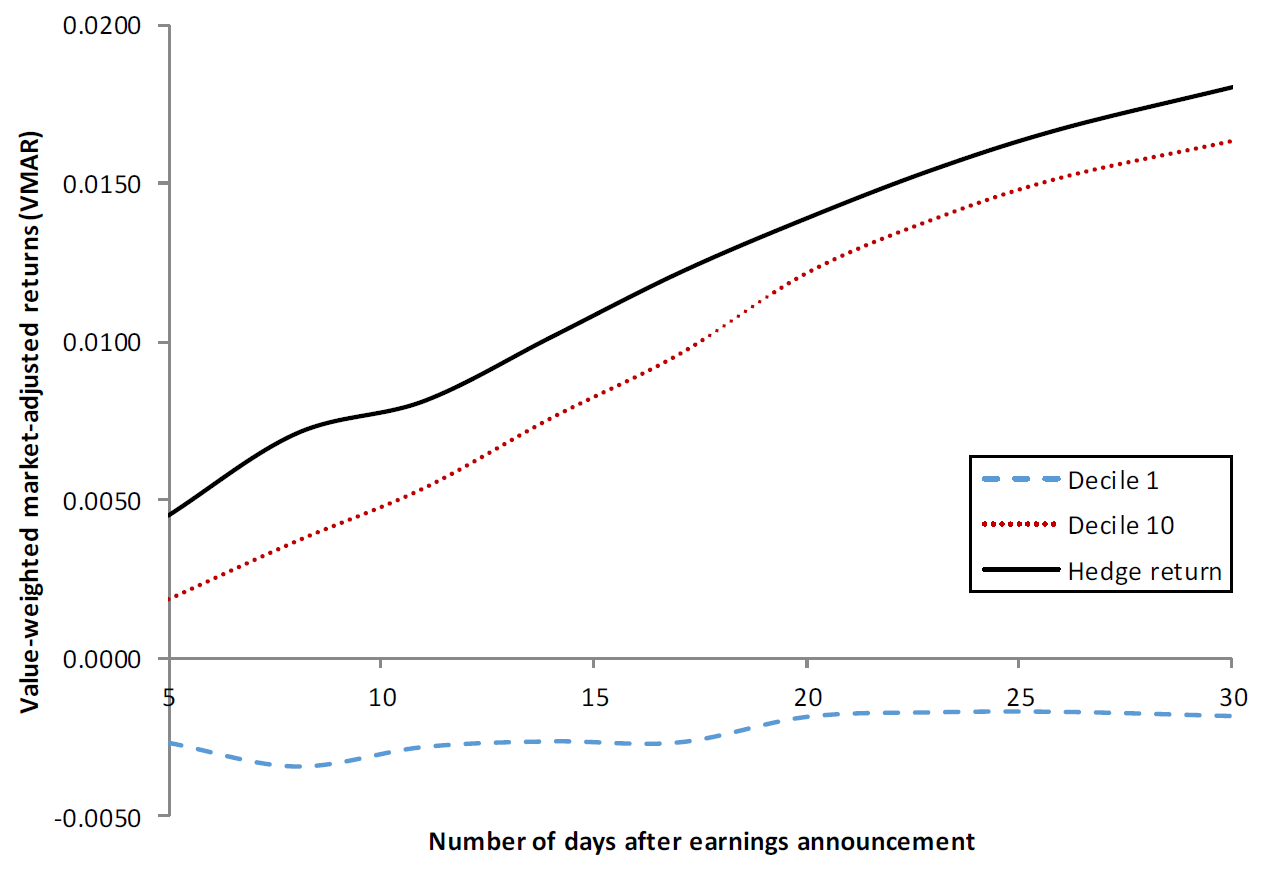 stocks with earnings acceleration