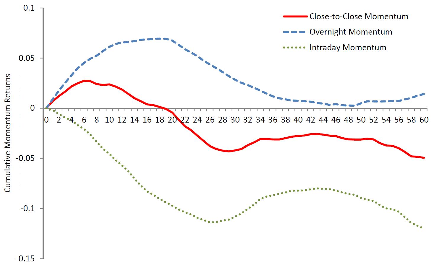 momentum vs trading hours