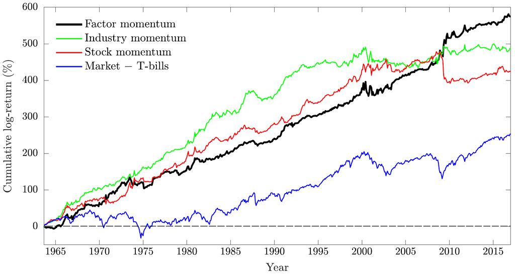 factor momentum
