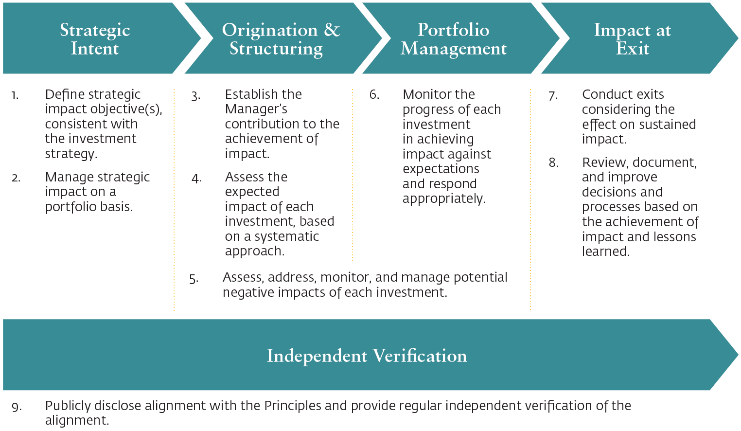 impact investing_principles for impact management