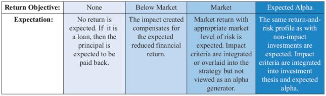 impact investing_range of expected returns