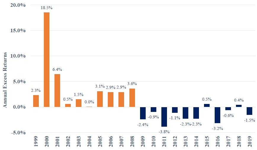 excess returns of large endowment composite
