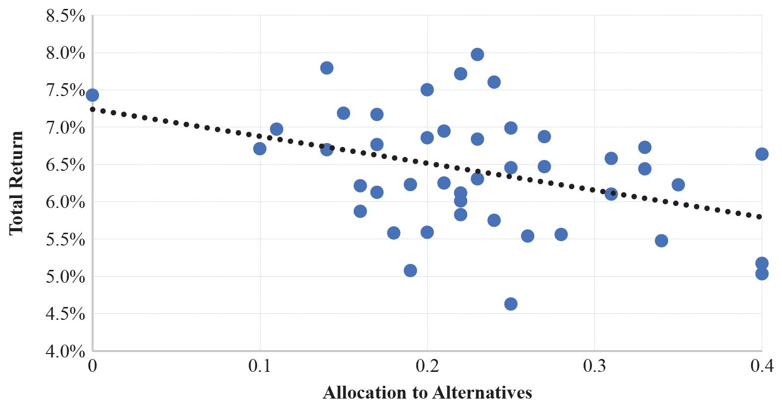 pension funds total return vs. allocation to alternatives