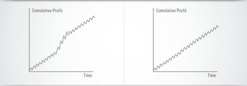 equity curve vs. Sharpe Ratio