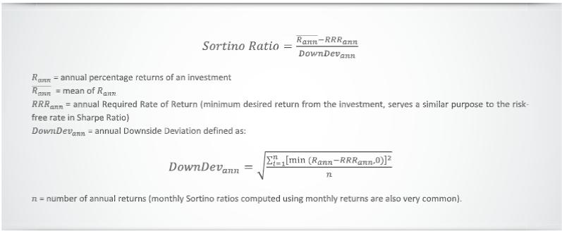 Sortino Ratio formula