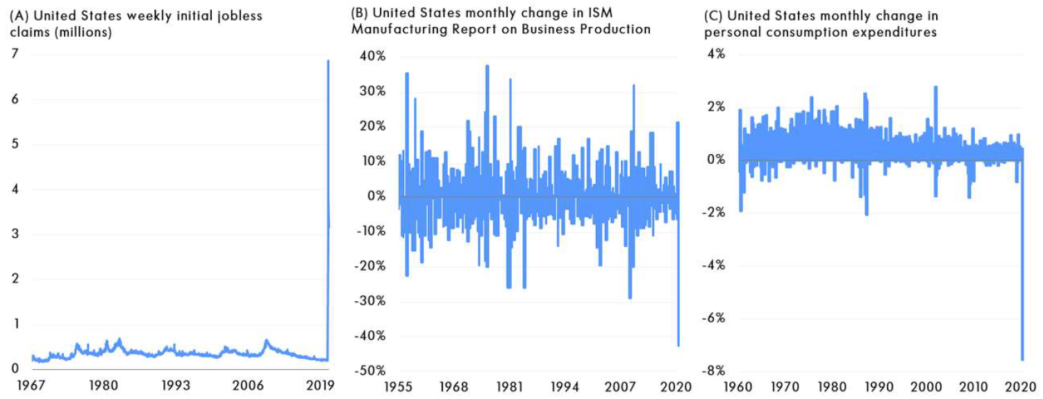 systematic strategies_extreme swings in economic data