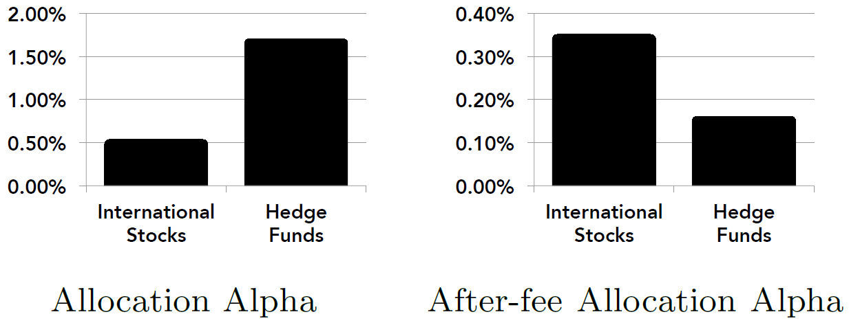 allocation alpha before and after fees