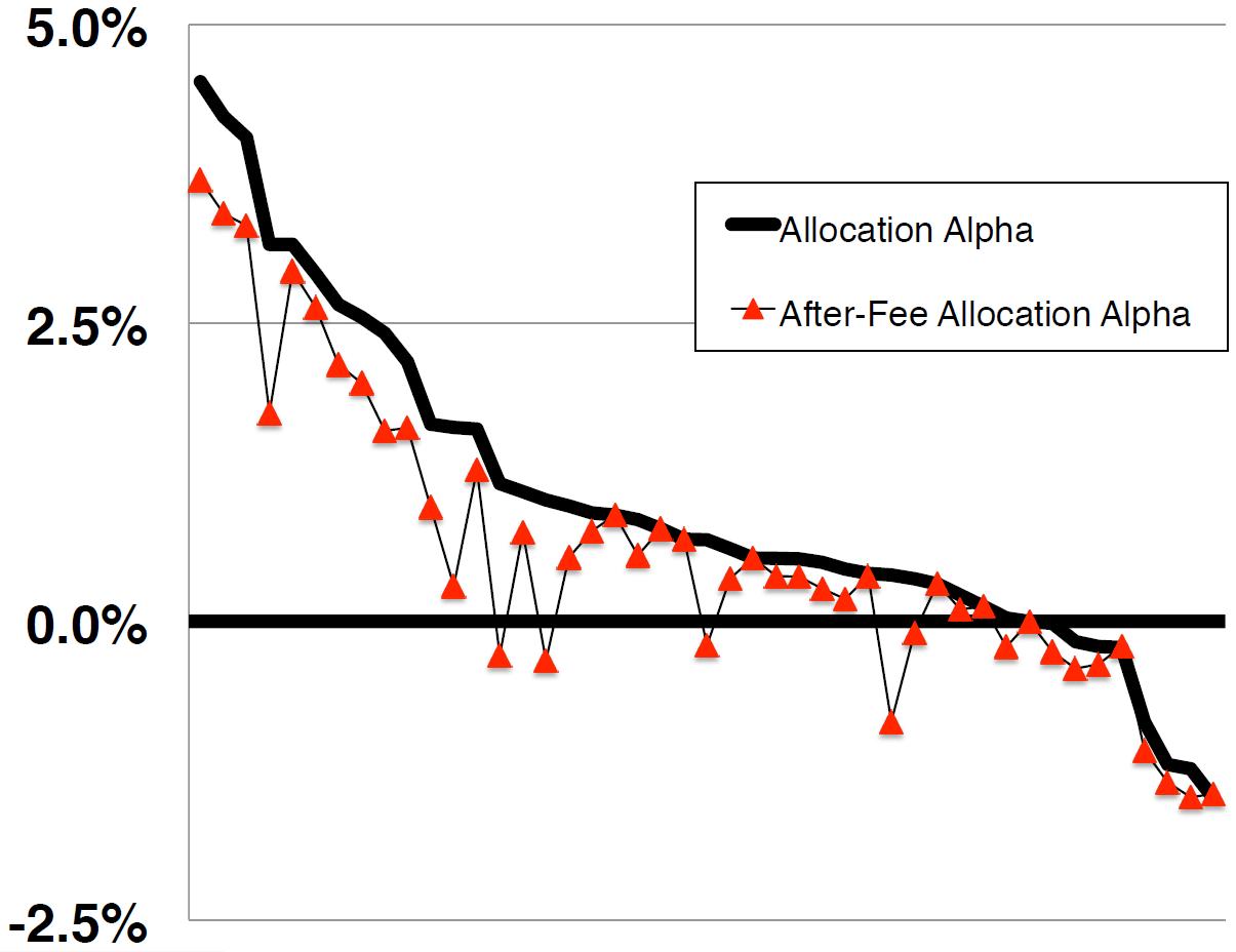 alpha distribution of asset classes