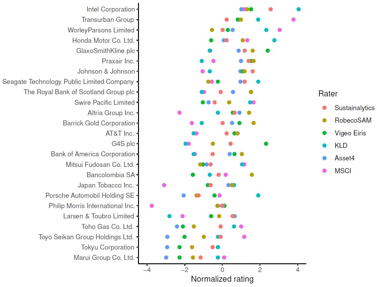 ESG Ratings_Abweichungen