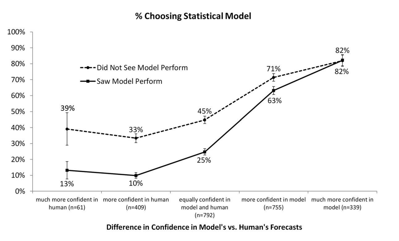 algo aversion_confidence in models vs humans