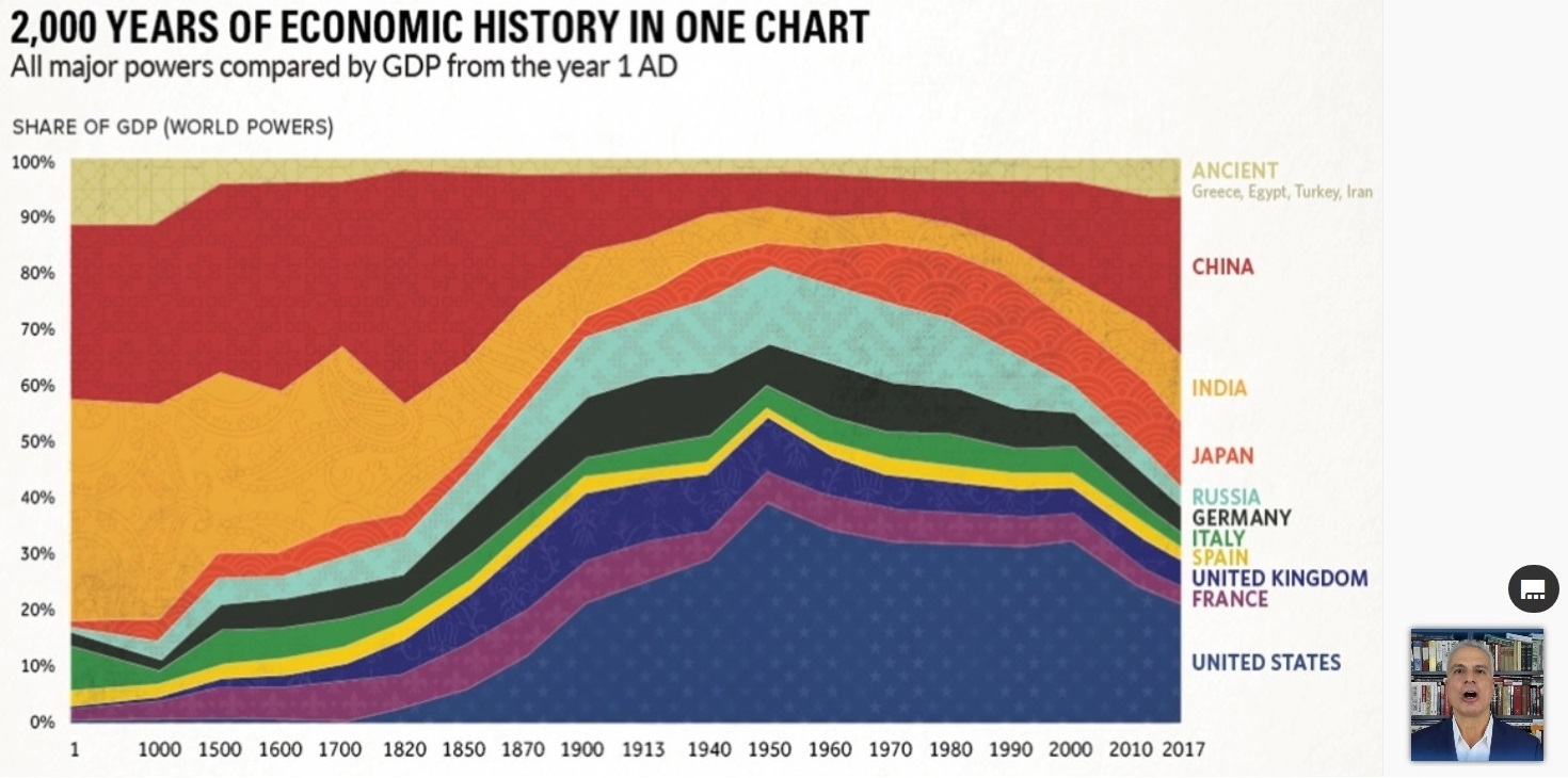2000 years of economic history