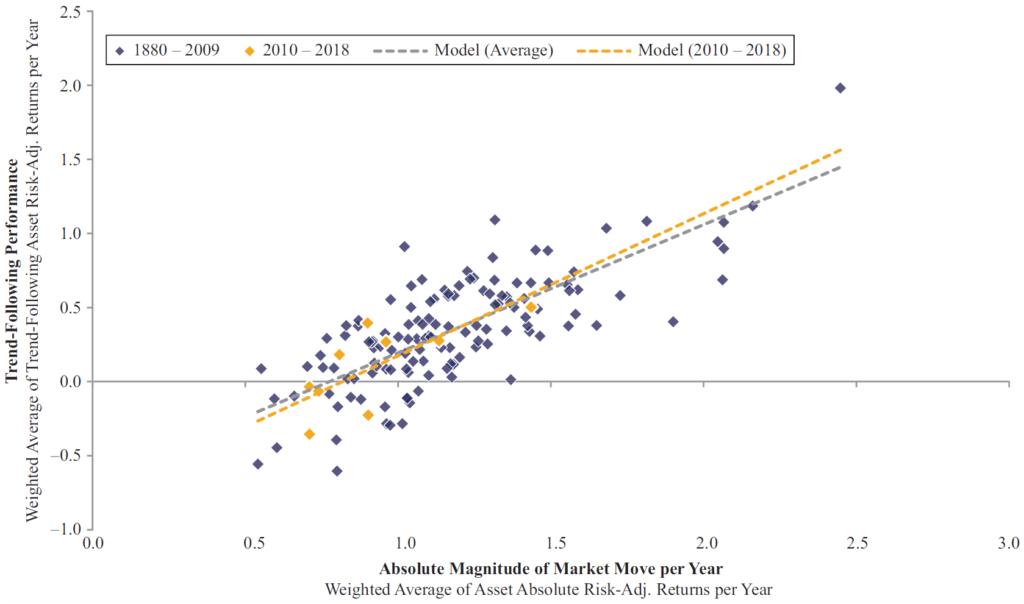 magnitude of market moves