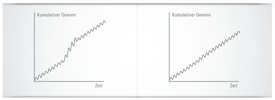 Kapitalkurven vs. Sharpe Ratio