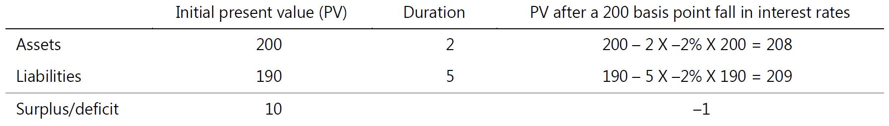 lebensversicherungen_duration missverhältnis
