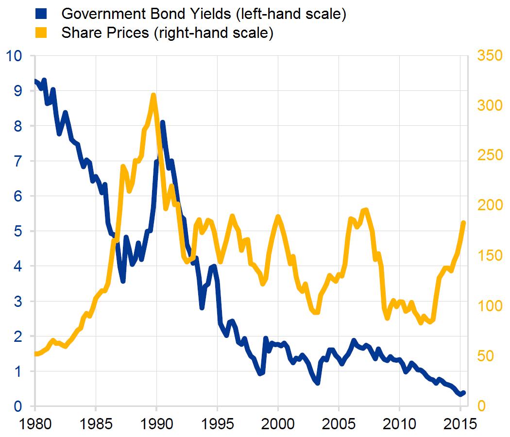 Rendite- und Aktienmarktentwicklung Japan