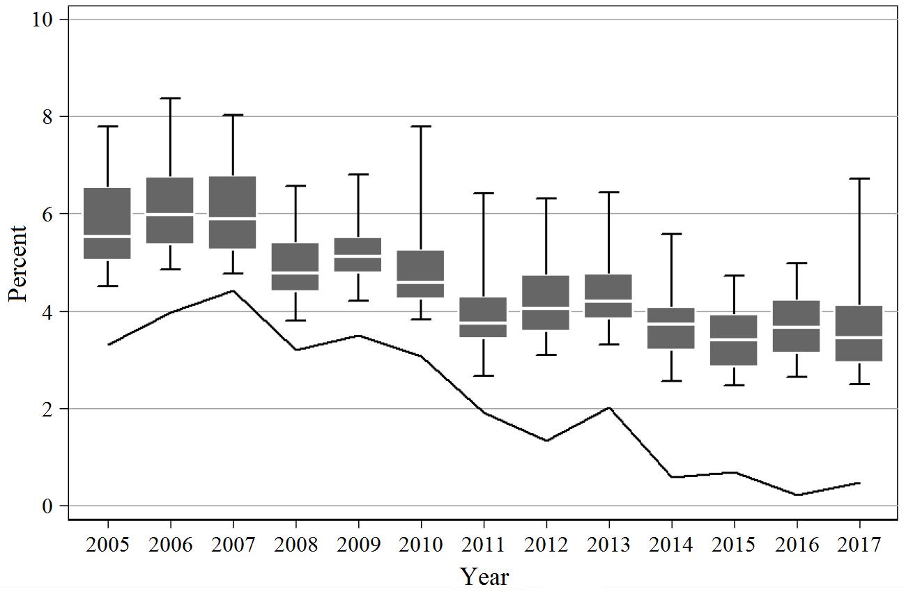 Lebensversicherungen - kritische Zinsniveaus