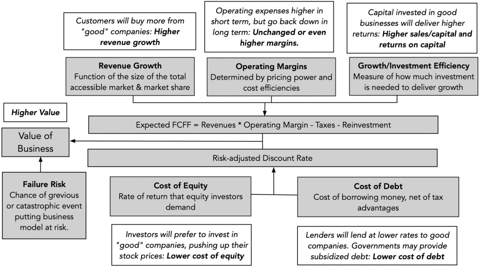 ESG positiver Kreislauf